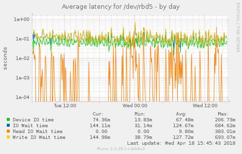 Average latency for /dev/rbd5