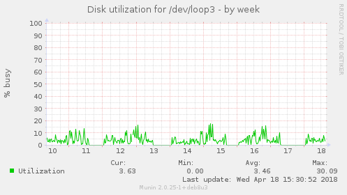 Disk utilization for /dev/loop3