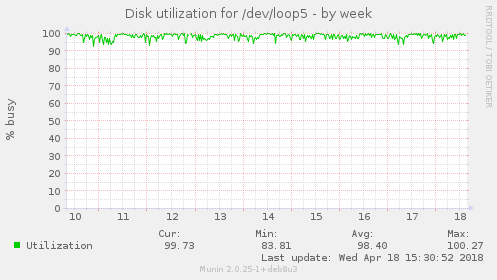 Disk utilization for /dev/loop5