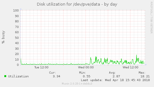Disk utilization for /dev/pve/data