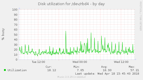 Disk utilization for /dev/rbd4