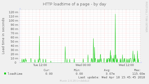 HTTP loadtime of a page