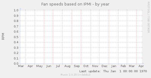 Fan speeds based on IPMI