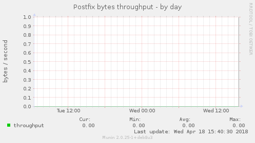 Postfix bytes throughput