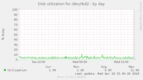 Disk utilization for /dev/rbd2
