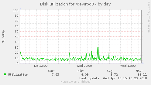 Disk utilization for /dev/rbd3
