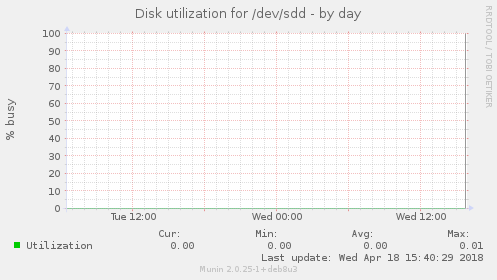 Disk utilization for /dev/sdd