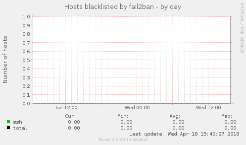 Hosts blacklisted by fail2ban