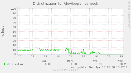 Disk utilization for /dev/loop1