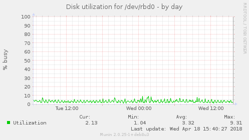 Disk utilization for /dev/rbd0