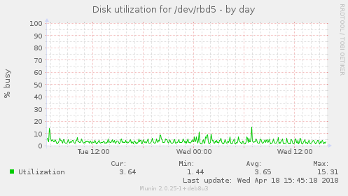 Disk utilization for /dev/rbd5