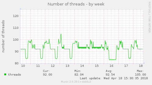 Number of threads