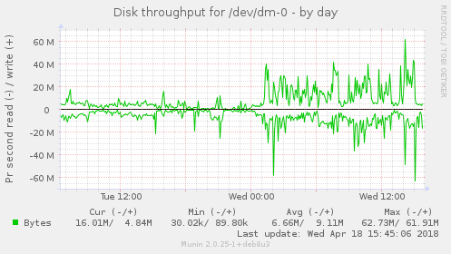 Disk throughput for /dev/dm-0