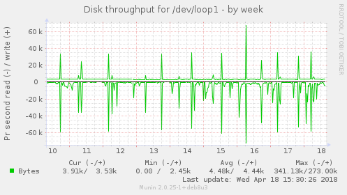 Disk throughput for /dev/loop1