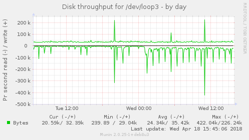 Disk throughput for /dev/loop3