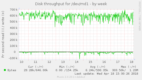 Disk throughput for /dev/md1