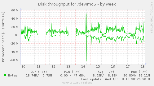Disk throughput for /dev/md5