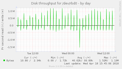 Disk throughput for /dev/rbd0
