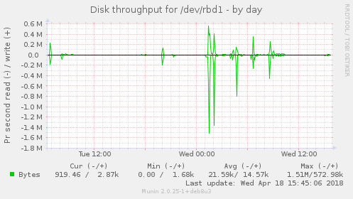Disk throughput for /dev/rbd1