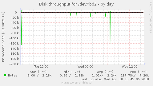Disk throughput for /dev/rbd2
