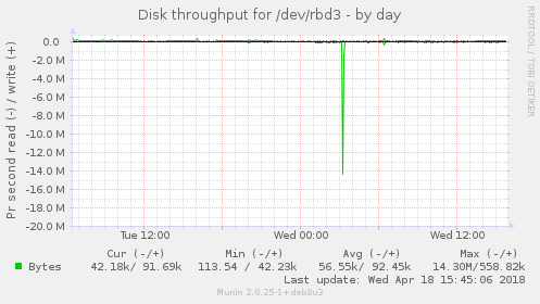 Disk throughput for /dev/rbd3
