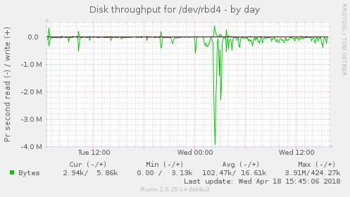 Disk throughput for /dev/rbd4
