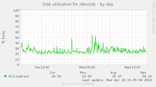 Disk utilization for /dev/sdc