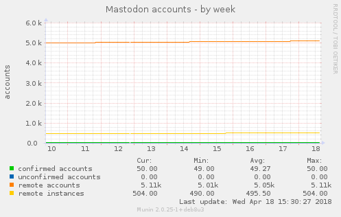 Mastodon accounts
