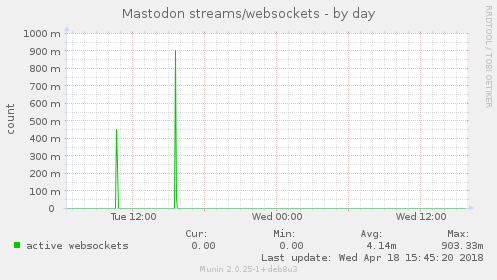 Mastodon streams/websockets